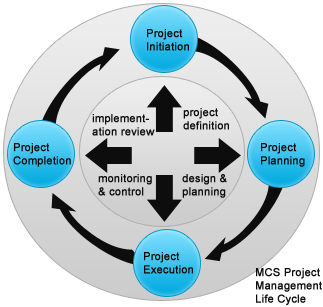 mcs project management life cycle